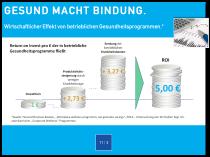 11 I 3 Institut - Wirtschaftlicher Nutzen von BGM-Programmen - Abbildung: Return on Invest von betrieblichen Gesundheitsprogrammen