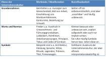 Abbildung - Merkmale einer Unternehmenskultur - 11 I 3 Institut: Unternehmenskultur: Ebenen, Merkmale & Manifestation, Beeinflussbarkeit