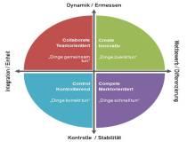 """Abbildung Compting Value Framework_11 I 3 Institut - Die vier Ebenen des Competing Values Framework""""-Modell nach Robert Quinn und John Rohrbaugh"""
